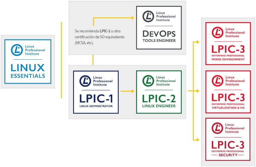 ndg linux essentials pdf español